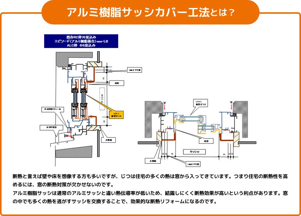 アルミ樹脂サッシカバー工法